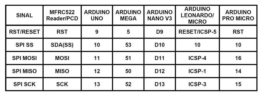 MFRC522 TABELA DE CONEXÃO